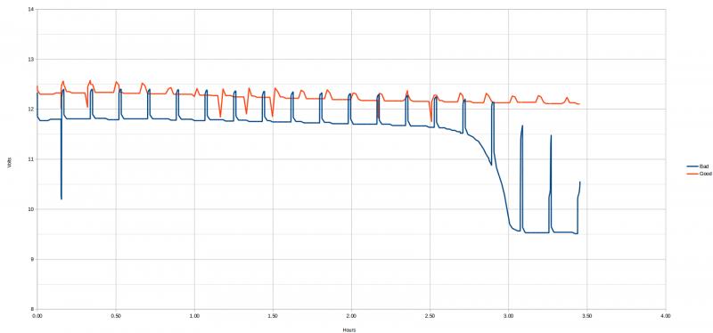 batt_graph_trojan31agm_good_vs_bad.png